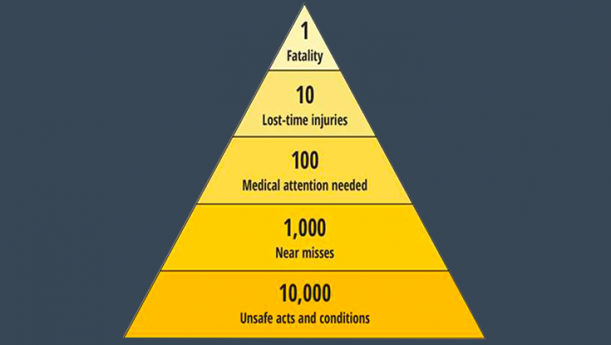 accident prevention pyramid
